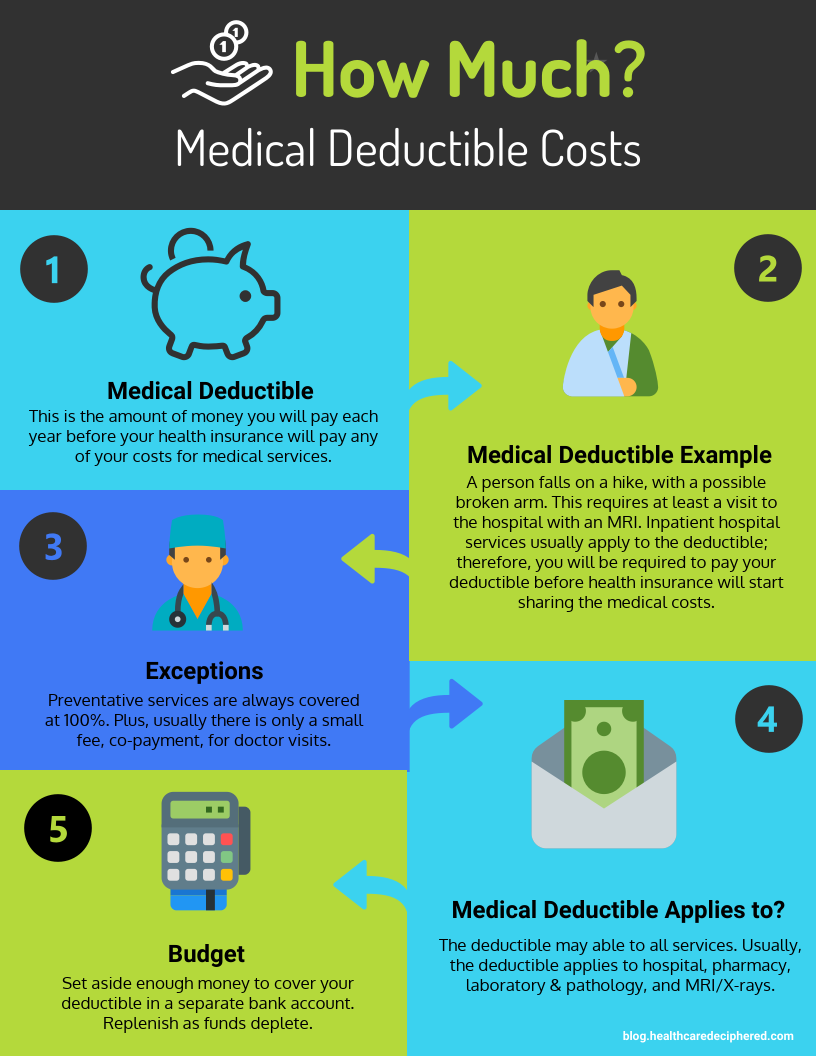 Medical Deductible Expenses - Healthcare Deciphered LLC